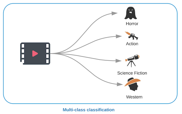 AI Multiclass classifiction