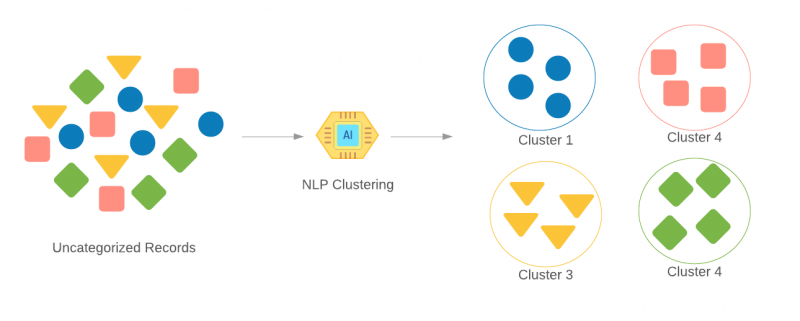 Text Clustering NLP
